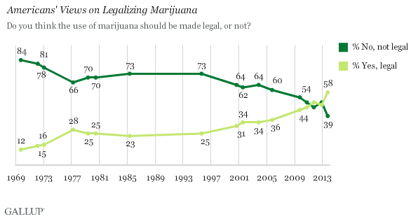 Americans' views on legalization
