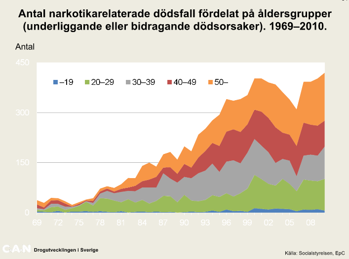 Källa: http://can.se/sv/Rapporter/Drogutvecklingen-i-Sverige-2011/
